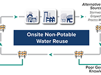 How Onsite Non-Potable Water Reuse Systems Can Secure California's Water Future: Barriers, Solutions, and the Business Case